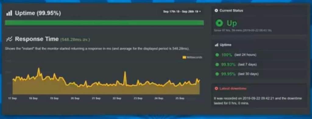 a2 hosting uptime after seven days