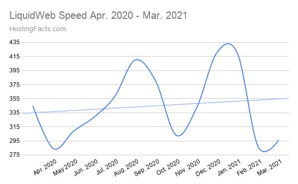 LiquidWeb-Speed-Apr.-2020-Mar.-2021